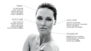 Vieillissement du teint, de la texture, du volume et de la fermeté de la peau